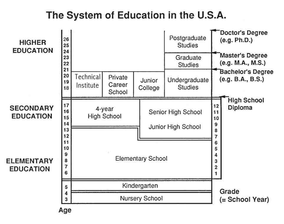 the flaws of the american educational system The primary flaw is that the education system cannot identify it's 'customers' and therefore cannot change to meet their requirements as quickly and efficiently as other service industries each school answers to at least 4 groups of stakeholders (students, teachers, parents and business) 3 of which can claim to be customers.